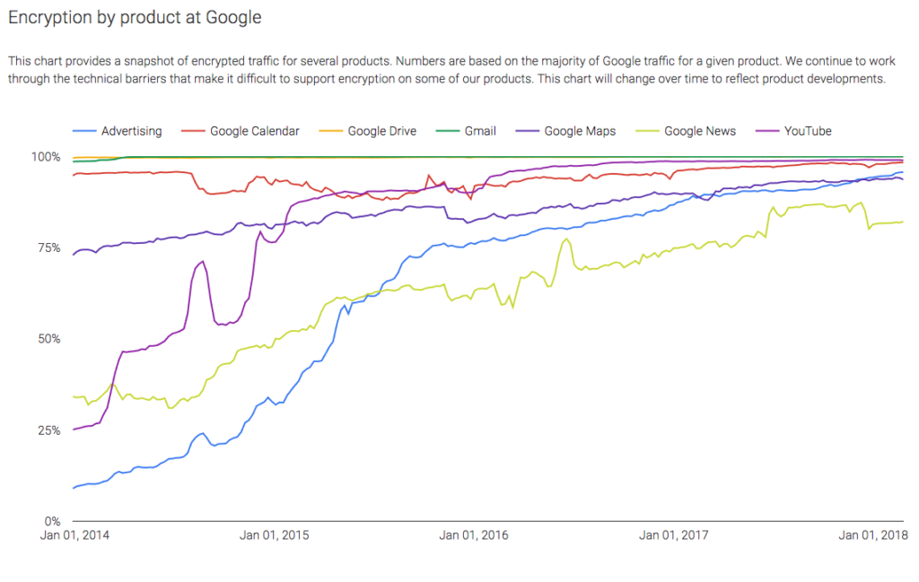Encryption trend across Google products