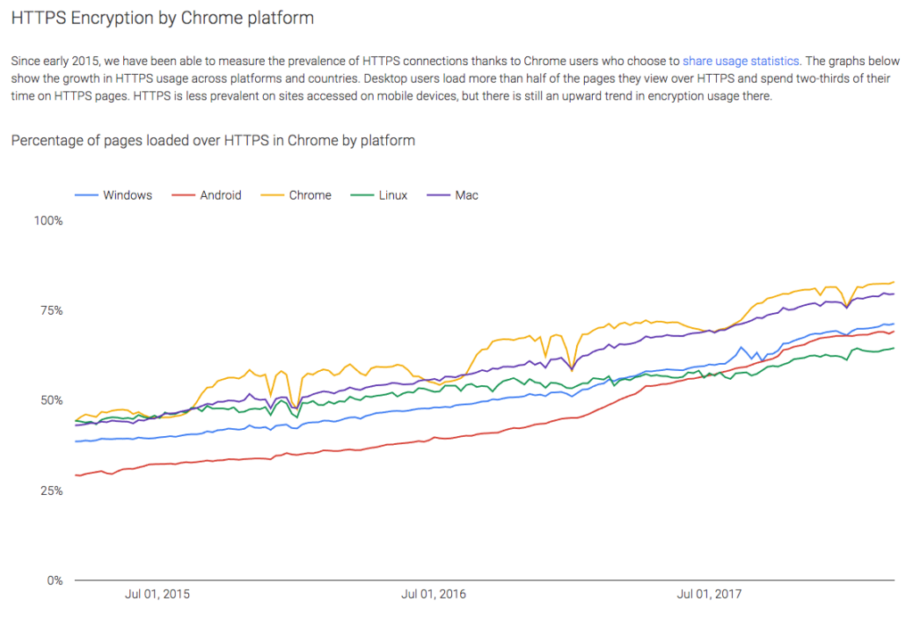 HTTPS encryption usage increase via Chrome browser