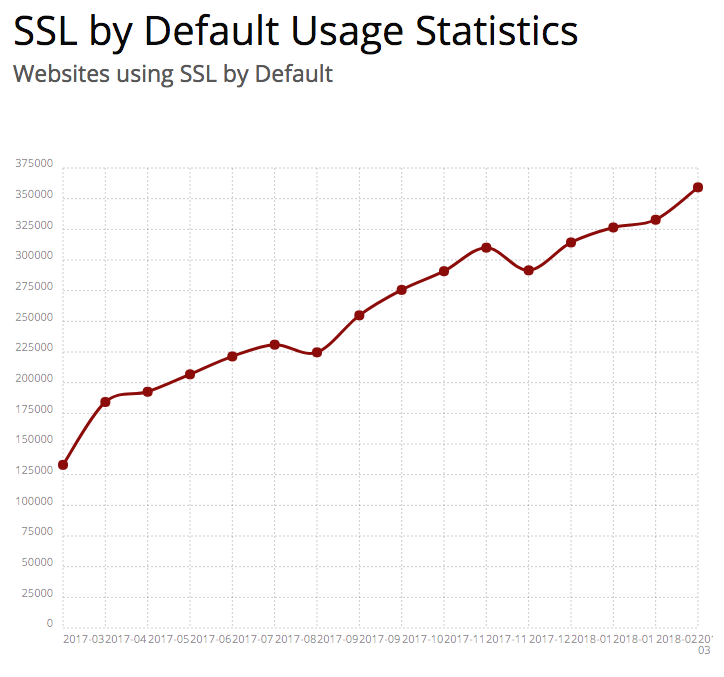 SSL by default usage info from builtwith march 2018